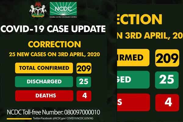 Current COVID-19 cases in Nigeria